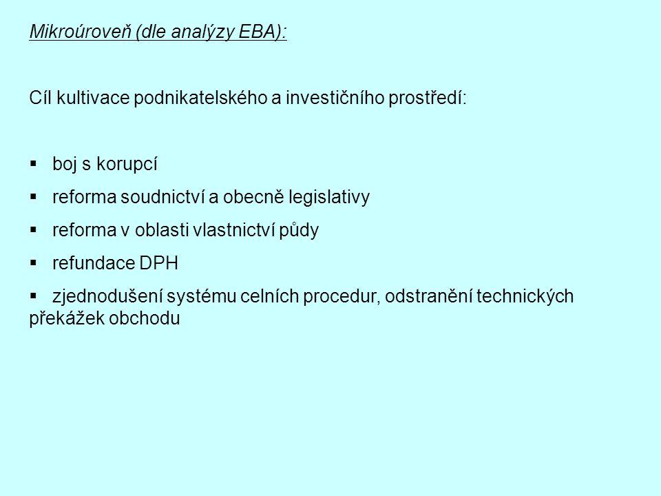 Mikroúroveň (dle analýzy EBA): Cíl kultivace podnikatelského a investičního prostředí:  boj s korupcí  reforma soudnictví a obecně legislativy  ref