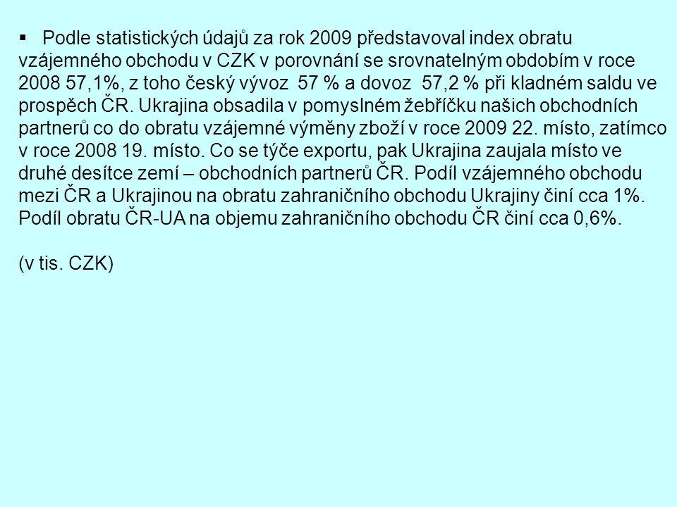  Podle statistických údajů za rok 2009 představoval index obratu vzájemného obchodu v CZK v porovnání se srovnatelným obdobím v roce 2008 57,1%, z to