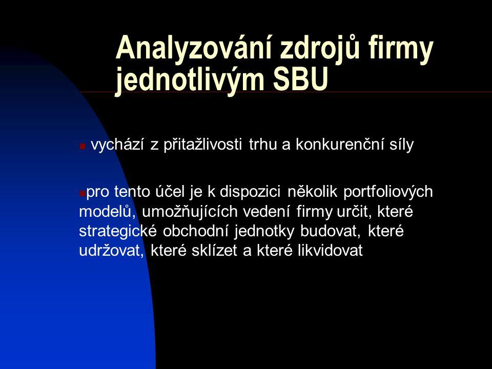 Analyzování zdrojů firmy jednotlivým SBU vychází z přitažlivosti trhu a konkurenční síly pro tento účel je k dispozici několik portfoliových modelů, umožňujících vedení firmy určit, které strategické obchodní jednotky budovat, které udržovat, které sklízet a které likvidovat