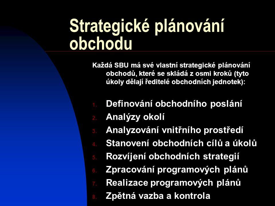 Strategické plánování obchodu Každá SBU má své vlastní strategické plánování obchodů, které se skládá z osmi kroků (tyto úkoly dělají ředitelé obchodních jednotek): 1.