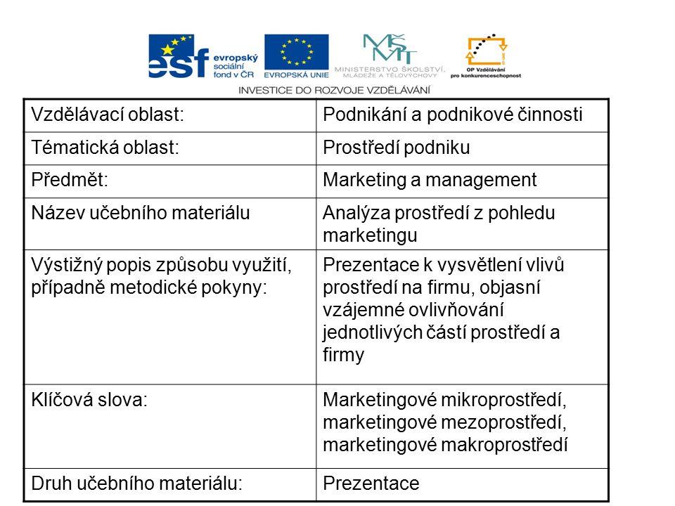 Vzdělávací oblast:Podnikání a podnikové činnosti Tématická oblast:Prostředí podniku Předmět:Marketing a management Název učebního materiáluAnalýza pro