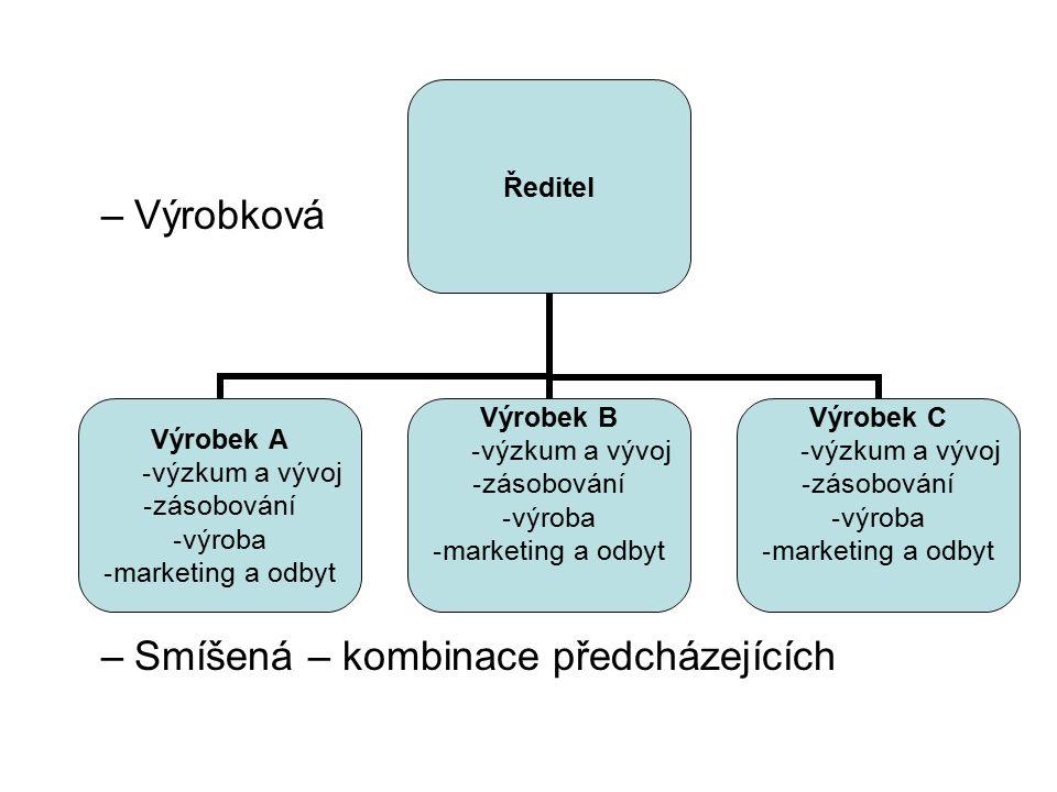 –Výrobková –Smíšená – kombinace předcházejících Ředitel Výrobek A výzkum a vývoj zásobování výroba marketing a odbyt Výrobek B výzkum a vývoj zásobová