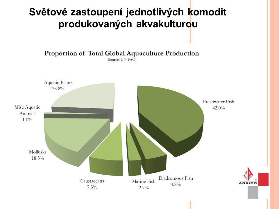 Světové zastoupení jednotlivých komodit produkovaných akvakulturou