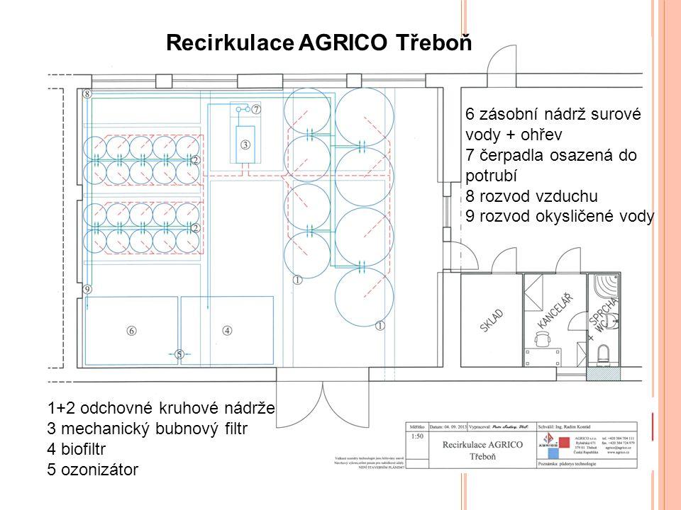 Recirkulace AGRICO Třeboň 1+2 odchovné kruhové nádrže 3 mechanický bubnový filtr 4 biofiltr 5 ozonizátor 6 zásobní nádrž surové vody + ohřev 7 čerpadl