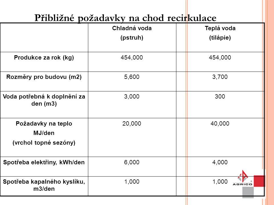 Přibližné požadavky na chod recirkulace Chladná voda (pstruh) Teplá voda (tilápie) Produkce za rok (kg)454,000 Rozměry pro budovu (m2)5,6003,700 Voda