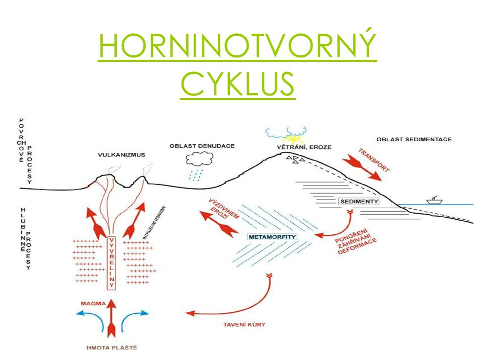 Hornina (neodborně kámen) je heterogenní směs tvořená různými minerály, někdy i organickými složkami, vulkanickým sklem či kombinací těchto komponentů.