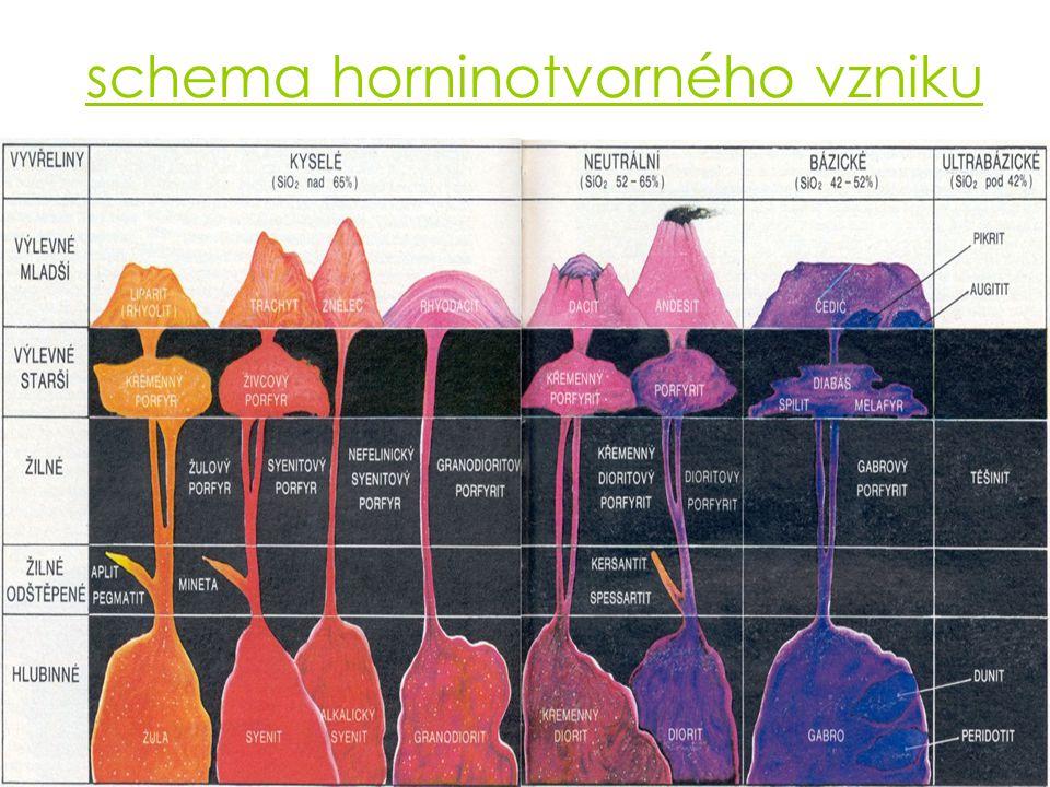 schema horninotvorného vzniku