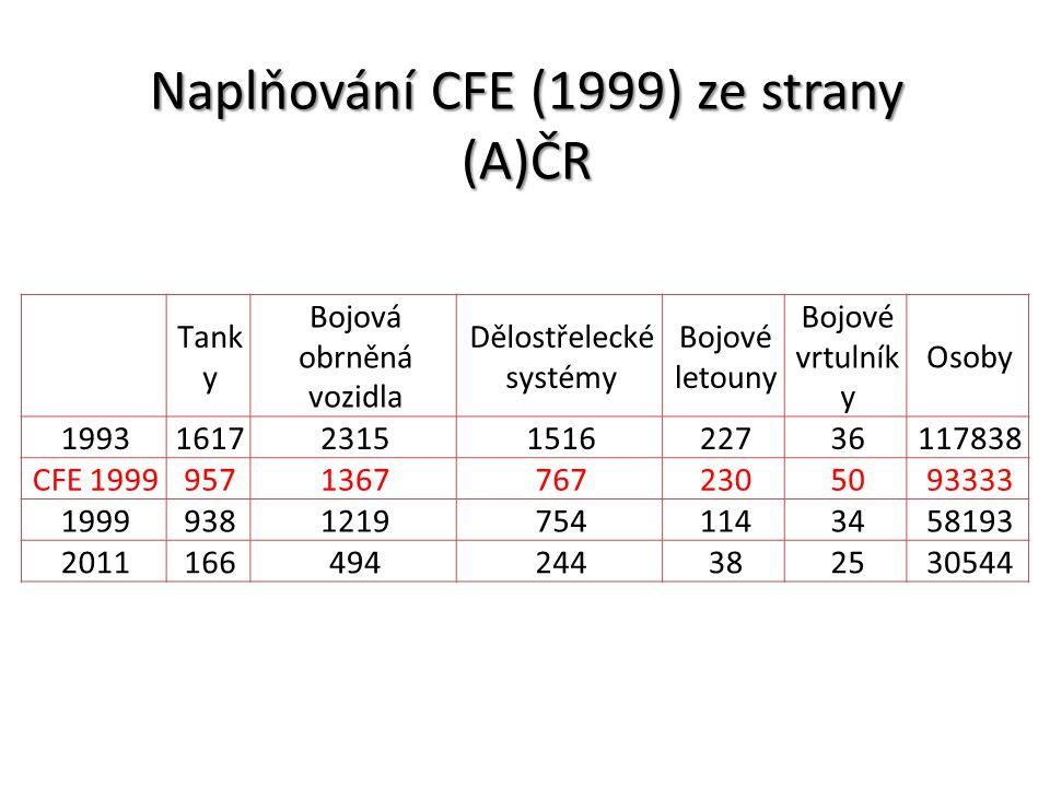 Naplňování CFE (1999) ze strany (A)ČR Tank y Bojová obrněná vozidla Dělostřelecké systémy Bojové letouny Bojové vrtulník y Osoby 199316172315151622736