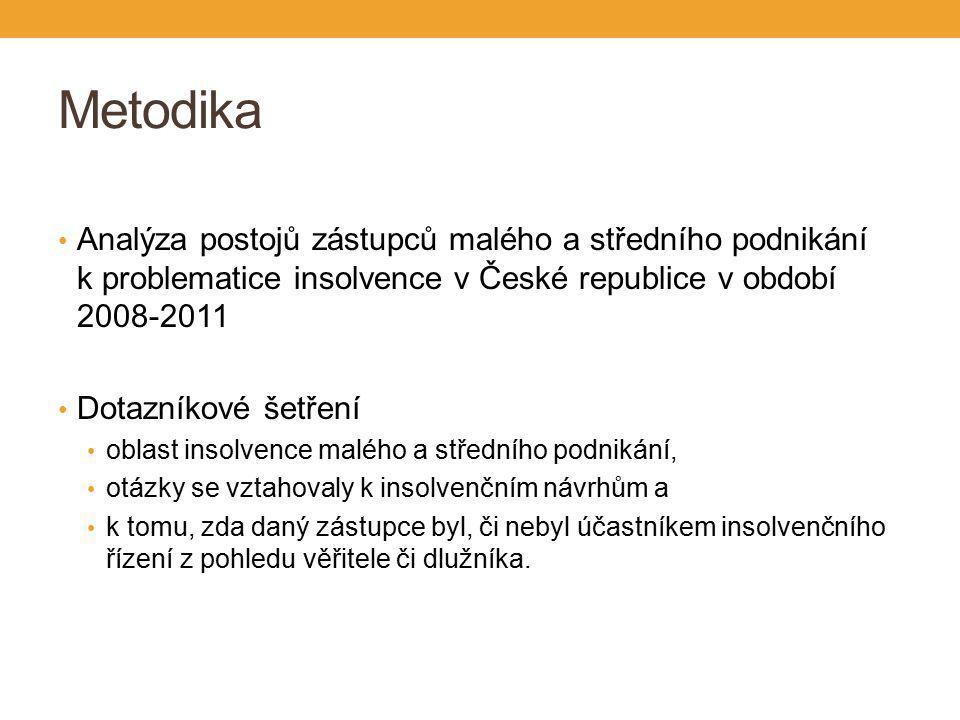 Metodika Analýza postojů zástupců malého a středního podnikání k problematice insolvence v České republice v období 2008-2011 Dotazníkové šetření oblast insolvence malého a středního podnikání, otázky se vztahovaly k insolvenčním návrhům a k tomu, zda daný zástupce byl, či nebyl účastníkem insolvenčního řízení z pohledu věřitele či dlužníka.