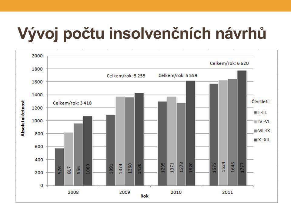 Vývoj počtu insolvenčních návrhů