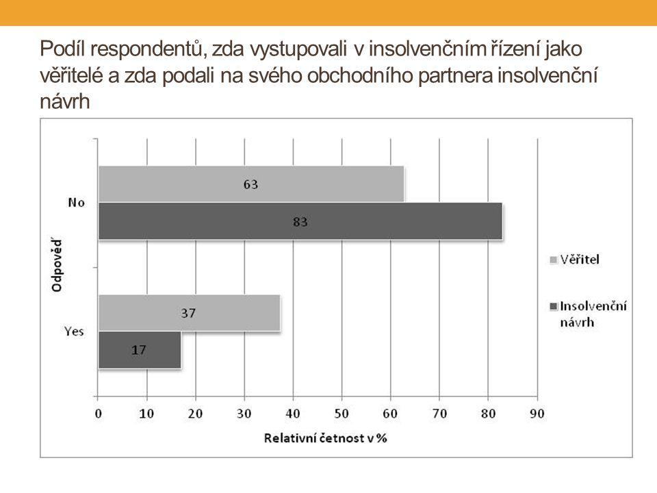 Odpověď na otázku, jak by respondenti řešili situaci, kdy by nad tři měsíce nebyli schopni hradit své závazky
