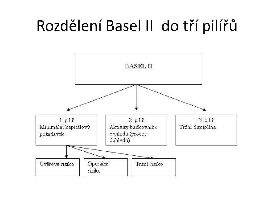 Rozdělení Basel II do tří pilířů
