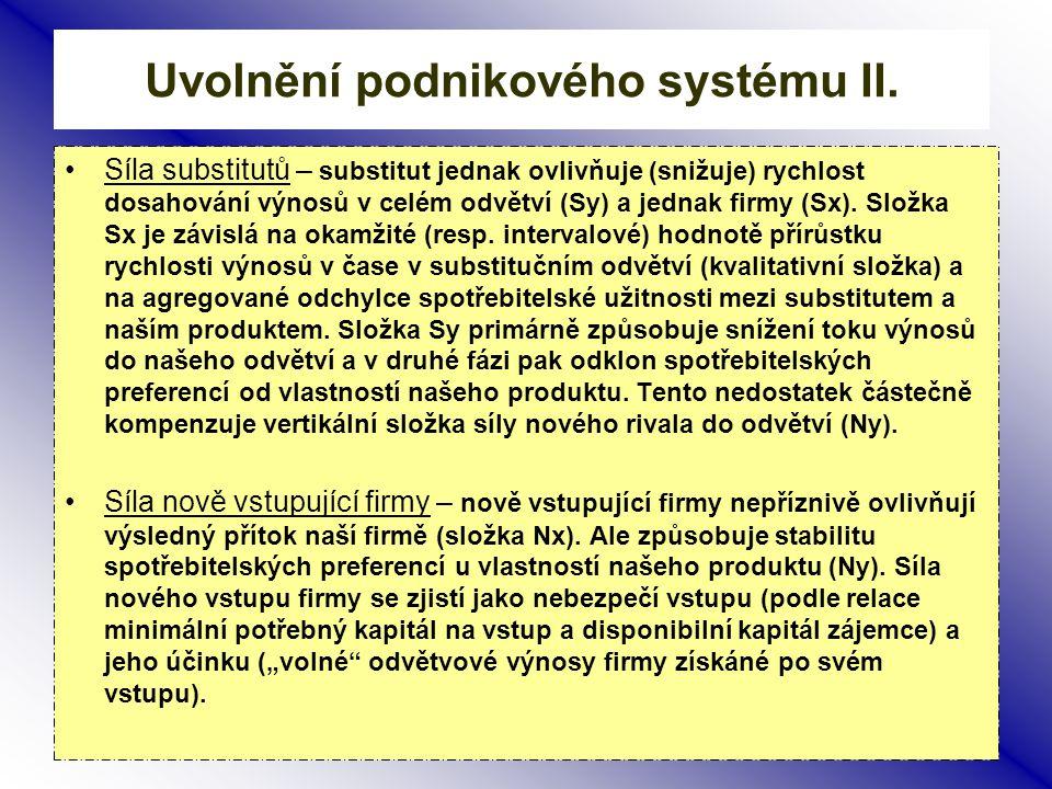 4 Uvolnění podnikového systému I. Uvolnění podnikového systému a zanesení vektorů dílčích vlivů na výnosový tok firmy je založeno na analogii s pohybe