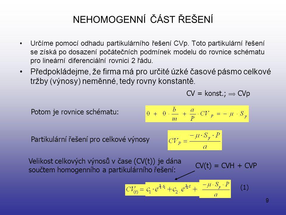 8 Řešení modelu - odvození výnosové rovnice Při malém nebezpečí vstupu nového soutěžitele, resp. při nedosažení dostatečného množství volného potenciá