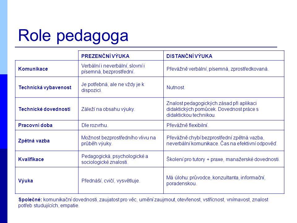 Role pedagoga PREZENČNÍ VÝUKADISTANČNÍ VÝUKA Komunikace Verbální i neverbální, slovní i písemná, bezprostřední.