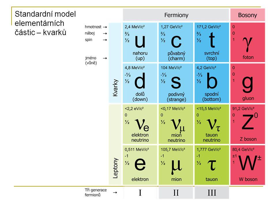 Základní složení atomu Společný název pro protony a neutrony je nukleony.