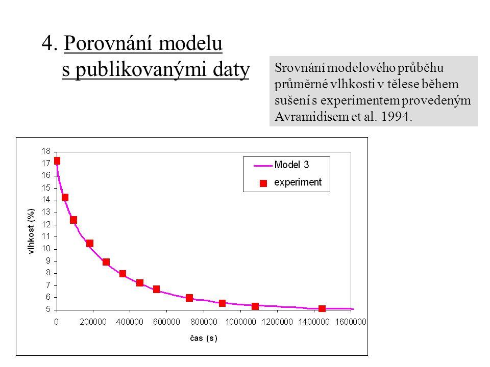 4. Porovnání modelu s publikovanými daty Srovnání modelového průběhu průměrné vlhkosti v tělese během sušení s experimentem provedeným Avramidisem et