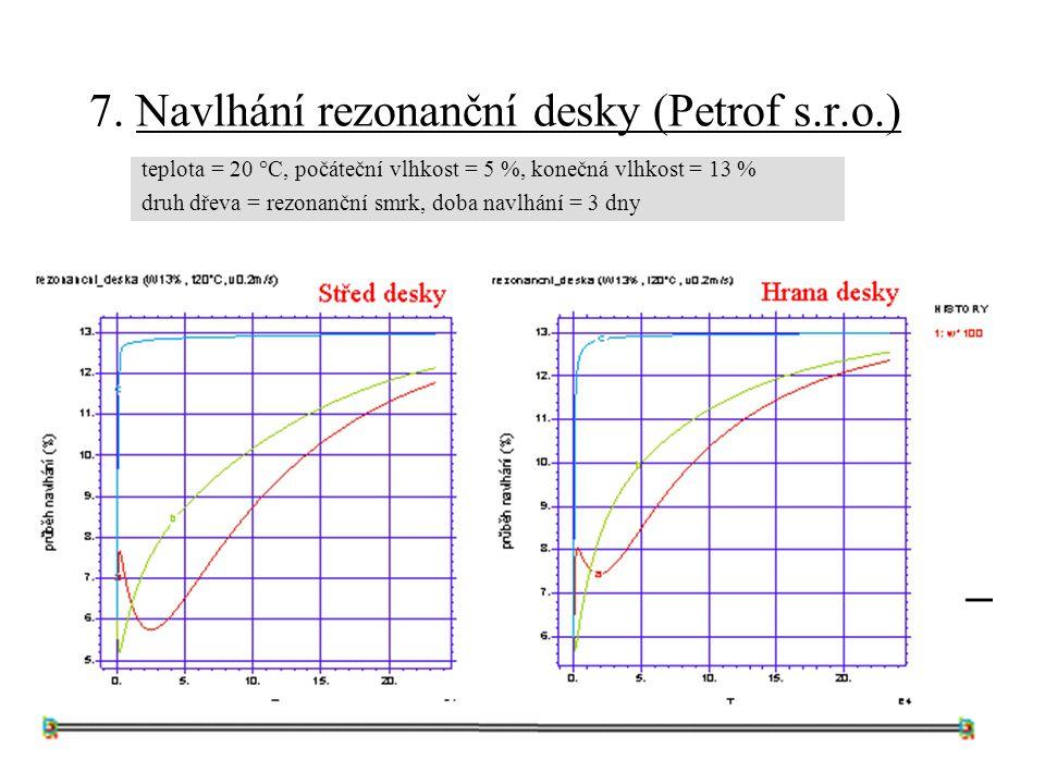 7. Navlhání rezonanční desky (Petrof s.r.o.) teplota = 20 °C, počáteční vlhkost = 5 %, konečná vlhkost = 13 % druh dřeva = rezonanční smrk, doba navlh