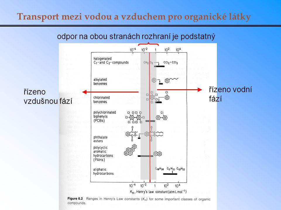 Transport mezi vodou a vzduchem pro organické látky odpor na obou stranách rozhraní je podstatný řízeno vodní fází řízeno vzdušnou fází