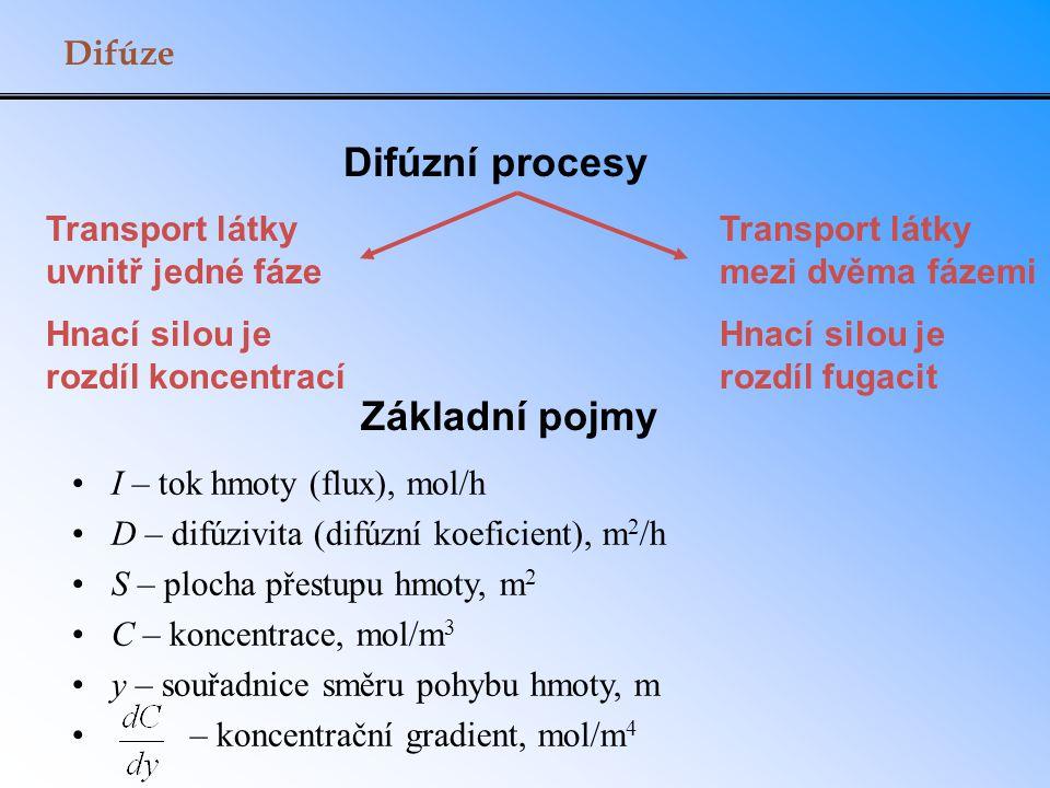 Difúze Difúzní procesy Transport látky uvnitř jedné fáze Hnací silou je rozdíl koncentrací Transport látky mezi dvěma fázemi Hnací silou je rozdíl fug