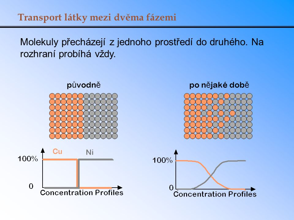 Tok hmoty Uvažujme molekuly, které procházejí přes plošné rozhraní τ = 0 τ = τ' 2 molekuly přešly zleva doprava 1 molekula přešla zprava doleva Výsledek: nebo