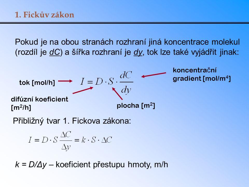 1. Fickův zákon Pokud je na obou stranách rozhraní jiná koncentrace molekul (rozdíl je dC) a šířka rozhraní je dy, tok lze také vyjádřit jinak: tok [m