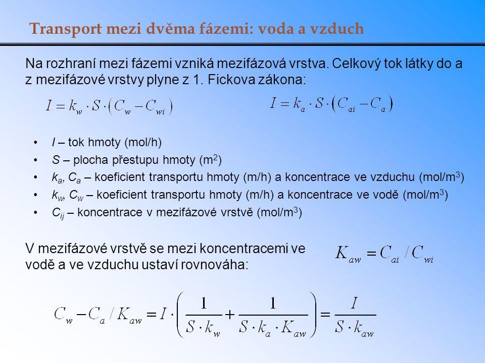 Kritická hodnota K aw Je-li K aw << 10 -3 (bezrozměrné), převládá odpor na straně vzduchu a dominantní hodnotou je k a Je-li K aw >> 10 -3 (bezrozměrné), převládá odpor na straně vody a dominantní hodnotou je k w