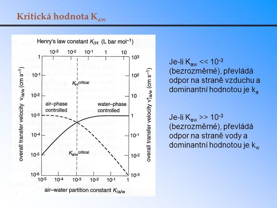 Kritická hodnota K aw Je-li K aw << 10 -3 (bezrozměrné), převládá odpor na straně vzduchu a dominantní hodnotou je k a Je-li K aw >> 10 -3 (bezrozměrn