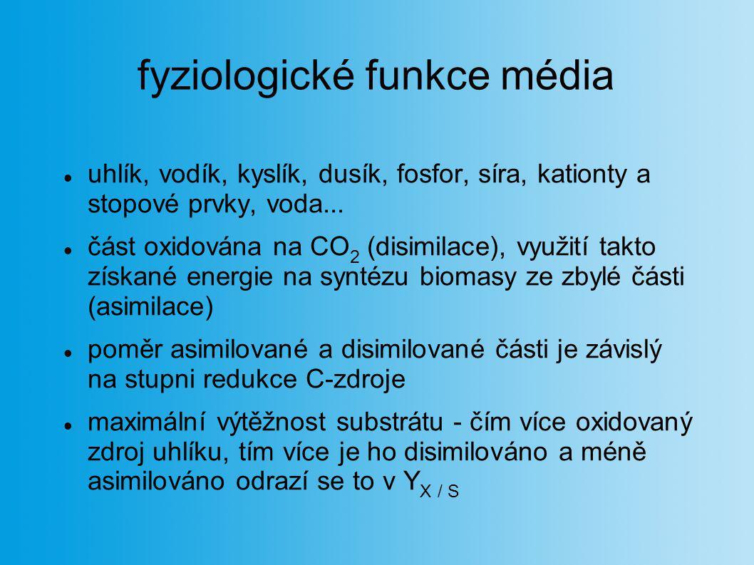 fyziologické funkce média uhlík, vodík, kyslík, dusík, fosfor, síra, kationty a stopové prvky, voda... část oxidována na CO 2 (disimilace), využití ta