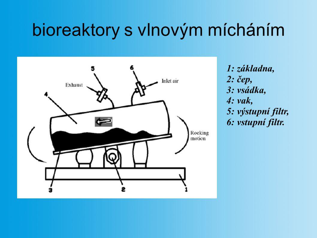 bioreaktory s vlnovým mícháním 1: základna, 2: čep, 3: vsádka, 4: vak, 5: výstupní filtr, 6: vstupní filtr.