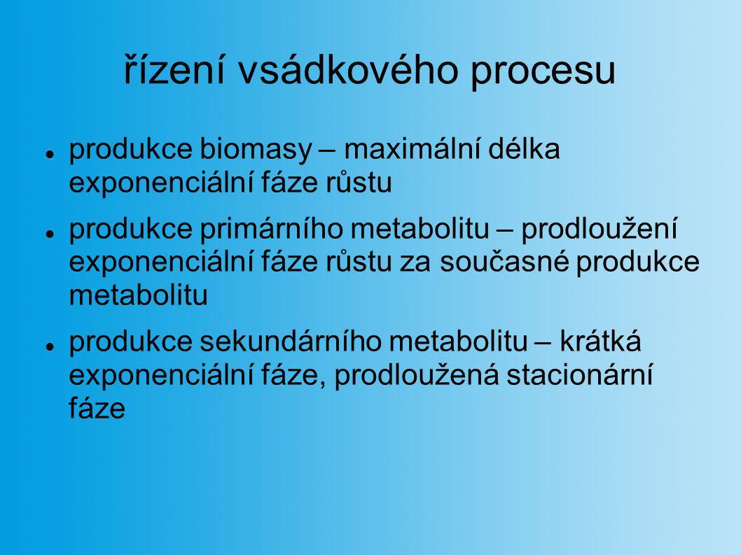řízení vsádkového procesu produkce biomasy – maximální délka exponenciální fáze růstu produkce primárního metabolitu – prodloužení exponenciální fáze