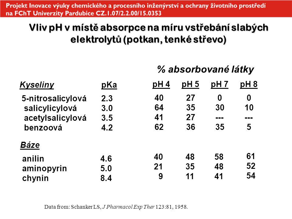 Vliv pH v míst ě absorpce na míru vst ř ebání slabých elektrolyt ů (potkan, tenké st ř evo) Kyseliny 5-nitrosalicylová salicylicylová acetylsalicylová
