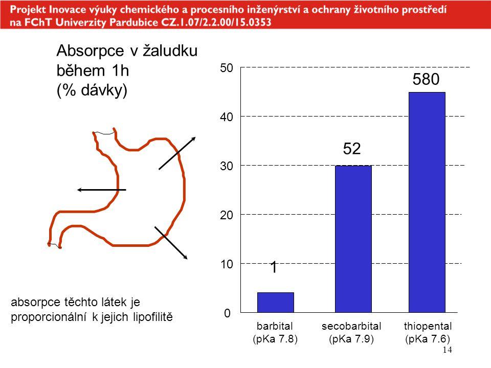 14 Absorpce v žaludku během 1h (% dávky) 1 52 580 barbital (pKa 7.8) secobarbital (pKa 7.9) thiopental (pKa 7.6) 0 10 20 30 40 50 absorpce těchto láte