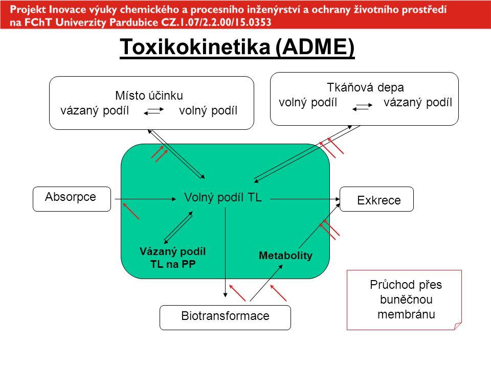 Toxikokinetika (ADME) Volný podíl TL Vázaný podíl TL na PP Metabolity Absorpce Exkrece Místo účinku vázaný podíl volný podíl Tkáňová depa volný podíl