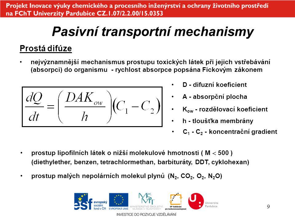 10 Pasivní transportní mechanismy Prostá difúze - vliv pH na množství vstřebané látky přes lipofilní buněčnou membránu může projít prostou difúzí pouze elektricky neutrální, nepolární molekula v případě slabých kyselin a zásad projde pouze neionizovaný podíl Henderson-Hasselbachova rovnice Ionizovaný Neionizovaný Slabá kyselinaR-HR -.......H + Slabá zásadaR-OHR +......OH - pH při kterém je přávě polovina látky ionyzována je pK a slabá báze se bude přednostně ionizovat v kyselém prostředí a naopak