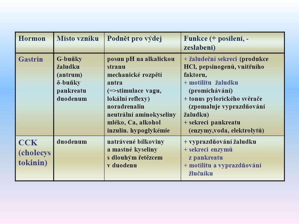 HormonMísto vznikuPodnět pro výdejFunkce (+ posílení, - zeslabení) Gastrin G-buňky žaludku (antrum) δ-buňky pankreatu duodenum posun pH na alkalickou