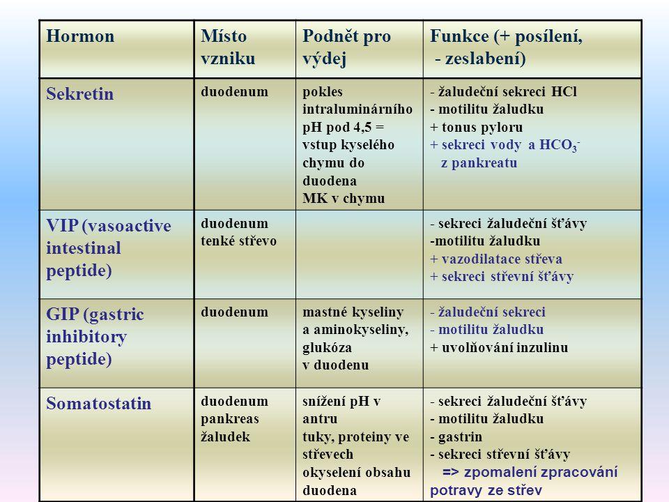 HormonMísto vzniku Podnět pro výdej Funkce (+ posílení, - zeslabení) Sekretin duodenumpokles intraluminárního pH pod 4,5 = vstup kyselého chymu do duo