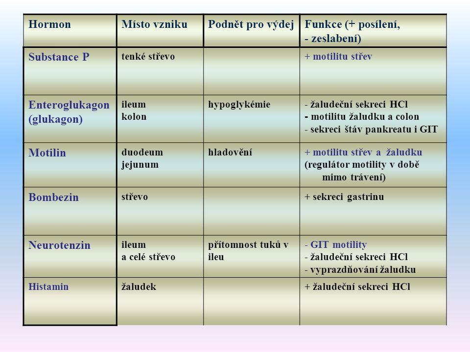 HormonMísto vznikuPodnět pro výdejFunkce (+ posílení, - zeslabení) Substance P tenké střevo+ motilitu střev Enteroglukagon (glukagon) ileum kolon hypo