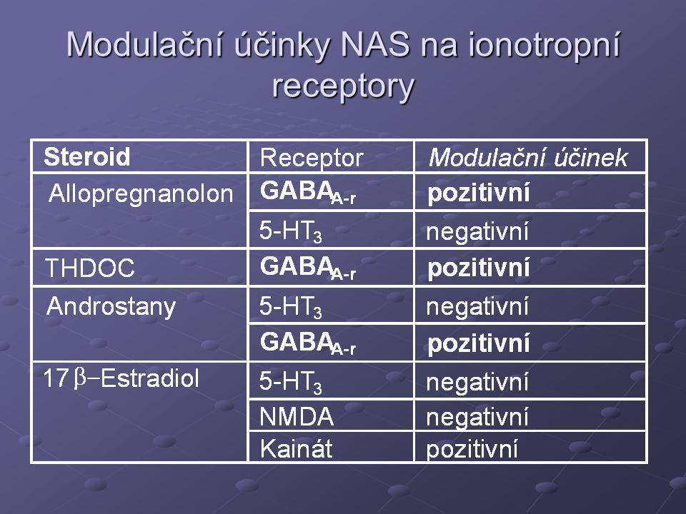 Transport periferních steroidů do mozku  Hladiny steroidů v CSF jsou většinou řádově nižší proti sérovým steroidům  Minimální gradient CSF → sérum byl nalezen pro 7-hydroxy- steroidy (~5-10) a maximální pro 17-OH-progesteron (~100) cortisol (~90), 16α-OH-pregnenolon (~40) a testosteron (~40)  DHEA a pregnenolon zřejmě pronikají přes BBB spíše jako konjugáty  U pregnanolonových izomerů, konjugace redukuje hladiny nekonjugovaných steroidů, které jsou k dispozici pro přestup přes hematoencefalickou bariéru
