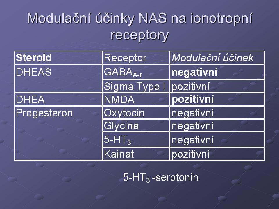Transport periferních steroidů do mozku  Některé ze steroidů pronikajících z periférie přes hematoencefalickou bariéru mohou být v CNS konvertovány na aktivní hormony nebo neaktivní metabolity  Neaktivní epiandrosteron neuroinhibiční androsteron  Androstendion → 5α-androstan-3,17-dion androsteron  Neuroinhibiční allopregnanolon neaktivní 5α- dihydroprogesteron neaktivní kompetitor na GABA A -r isopregnanolon