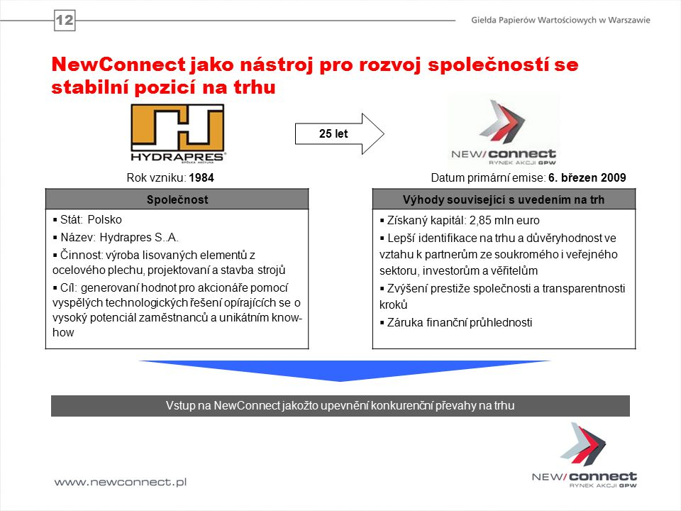 12 25 let Společnost  Stát: Polsko  Název: Hydrapres S..A.