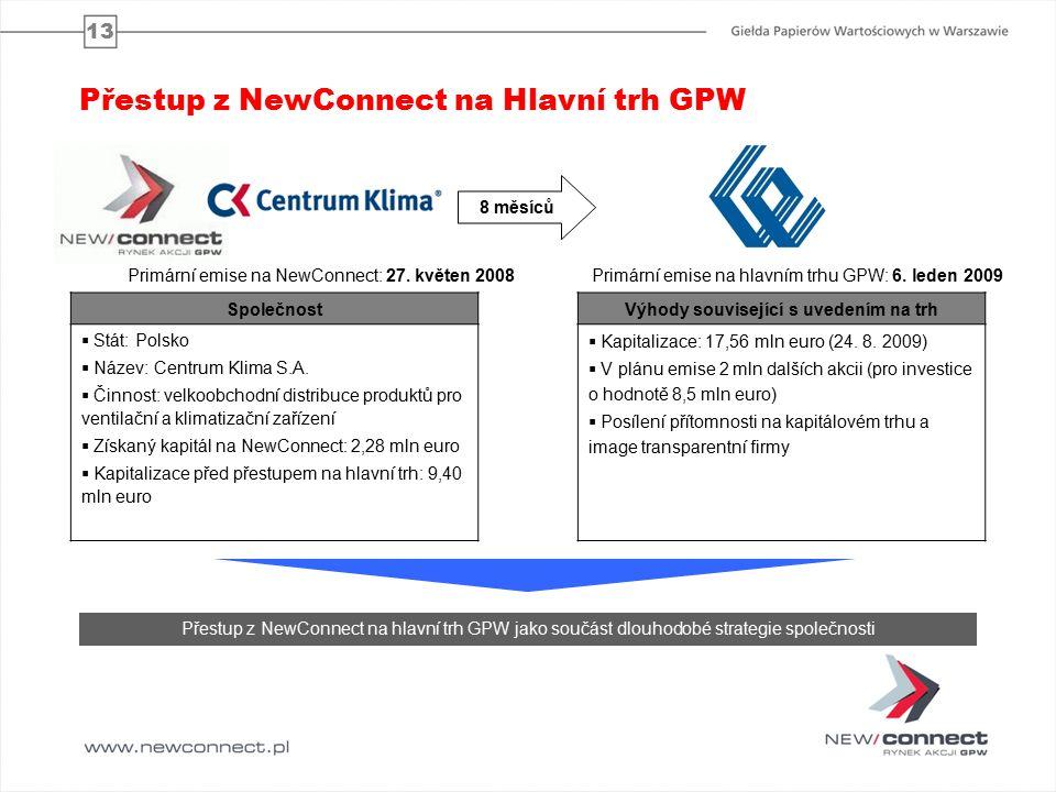 13 Přestup z NewConnect na Hlavní trh GPW 8 měsíců Společnost  Stát: Polsko  Název: Centrum Klima S.A.
