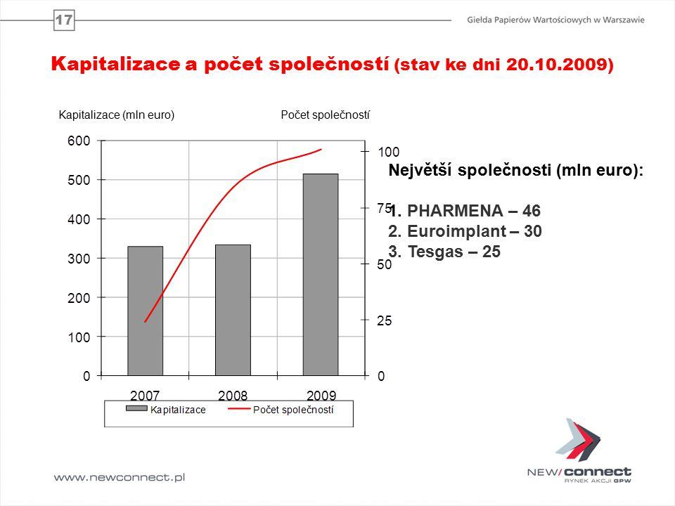 17 Největší společnosti (mln euro): 1. PHARMENA – 46 2.
