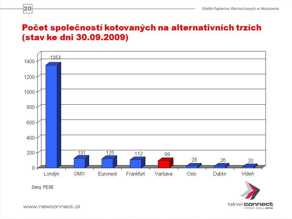 20 Počet společností kotovaných na alternativních trzích (stav ke dni 30.09.2009) Zdroj: FESE
