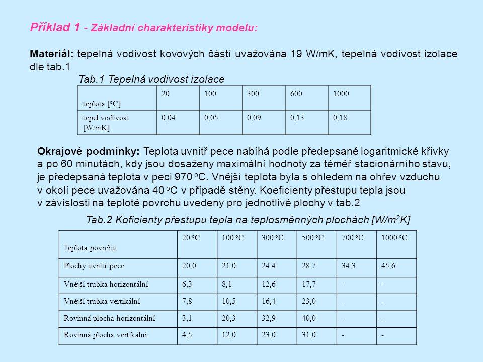 Příklad 1 - Základní charakteristiky modelu: Materiál: tepelná vodivost kovových částí uvažována 19 W/mK, tepelná vodivost izolace dle tab.1 Tab.1 Tepelná vodivost izolace teplota [ o C] 201003006001000 tepel.vodivost [W/mK] 0,040,050,090,130,18 Okrajové podmínky: Teplota uvnitř pece nabíhá podle předepsané logaritmické křivky a po 60 minutách, kdy jsou dosaženy maximální hodnoty za téměř stacionárního stavu, je předepsaná teplota v peci 970 o C.