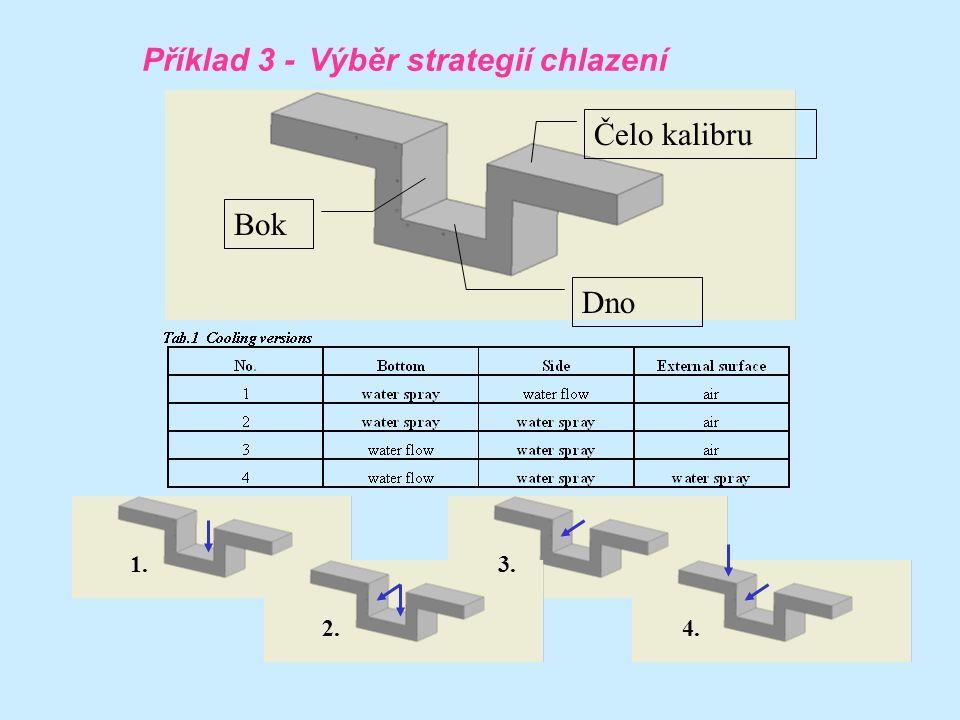 Dno Bok Čelo kalibru Výběr strategií chlazení 1. 2. 3. 4. Příklad 3 -