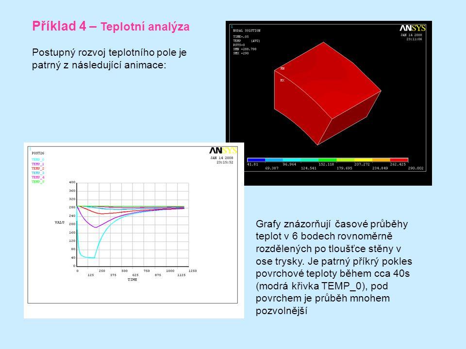 Příklad 4 – Teplotní analýza Postupný rozvoj teplotního pole je patrný z následující animace: Grafy znázorňují časové průběhy teplot v 6 bodech rovnoměrně rozdělených po tloušťce stěny v ose trysky.