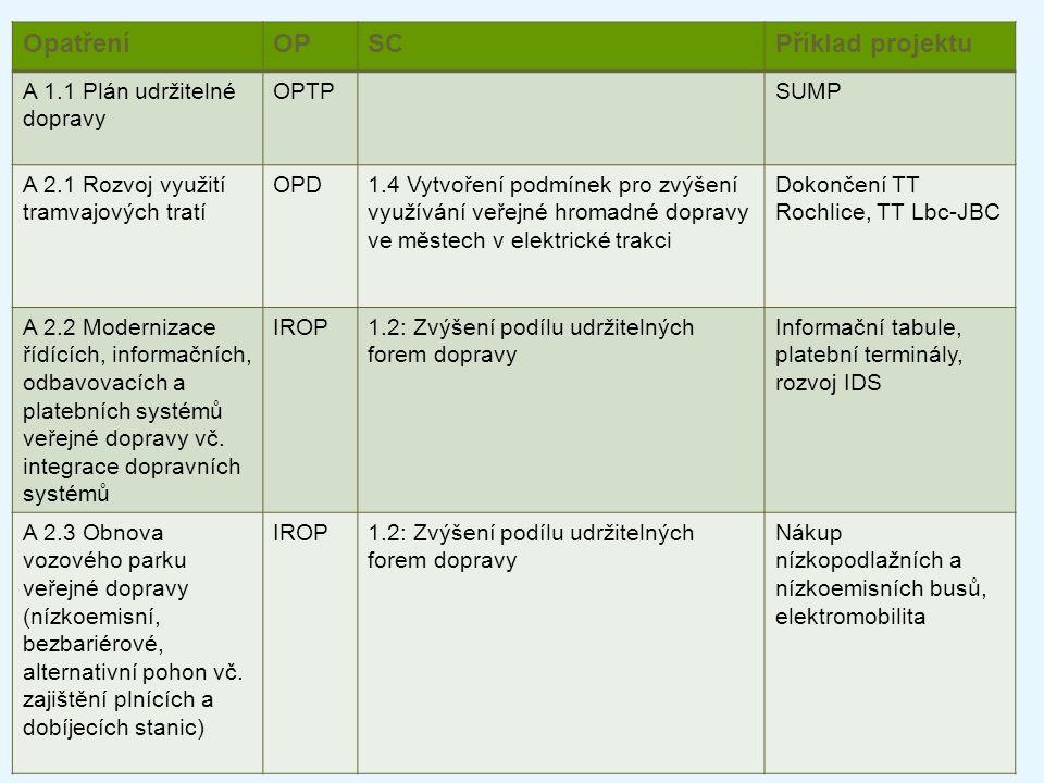 OpatřeníOPSCPříklad projektu A 1.1 Plán udržitelné dopravy OPTPSUMP A 2.1 Rozvoj využití tramvajových tratí OPD1.4 Vytvoření podmínek pro zvýšení využ