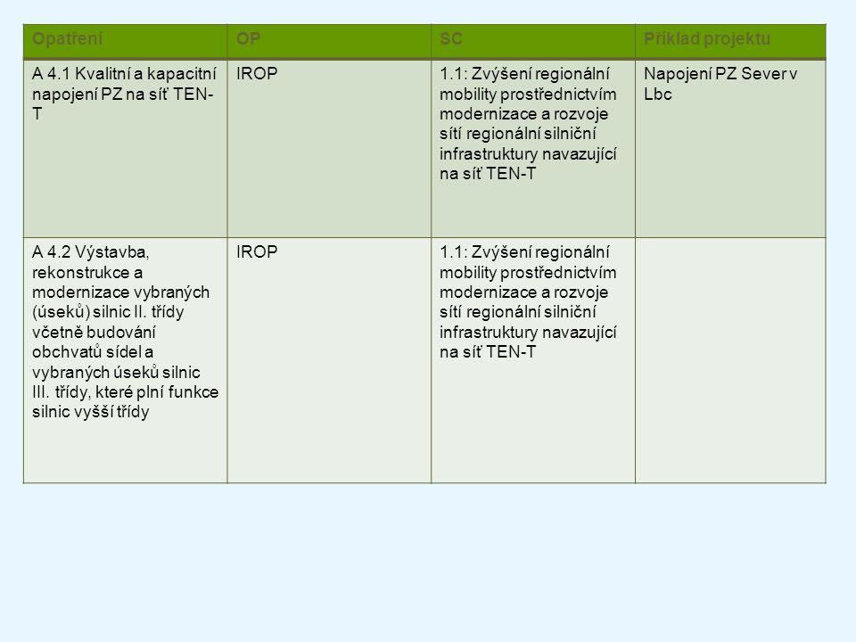 OpatřeníOPSCPříklad projektu A 4.1 Kvalitní a kapacitní napojení PZ na síť TEN- T IROP1.1: Zvýšení regionální mobility prostřednictvím modernizace a r
