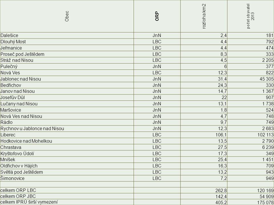Obec ORP rozloha km2 počet obyvatel 2013 DalešiceJnN2,4181 Dlouhý MostLBC4,4792 JeřmaniceLBC4,4474 Proseč pod JeštědemLBC8,3333 Stráž nad NisouLBC4,52